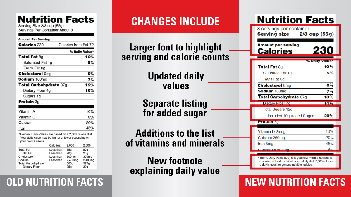 FDA Proposes to Extend Target Date for New Nutrition Facts Label